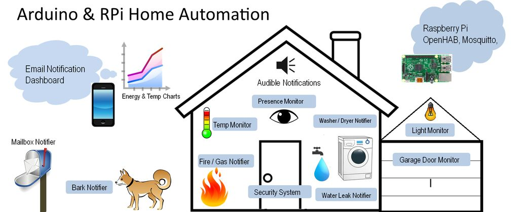 Arduino Vs raspberry for Home automation