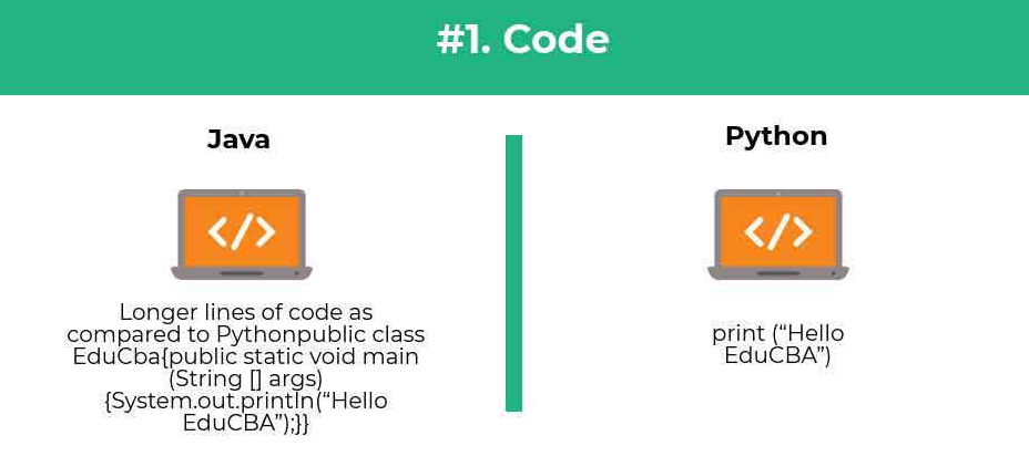 code comparison python vs java - Python vs Java : Which one is better for beginners