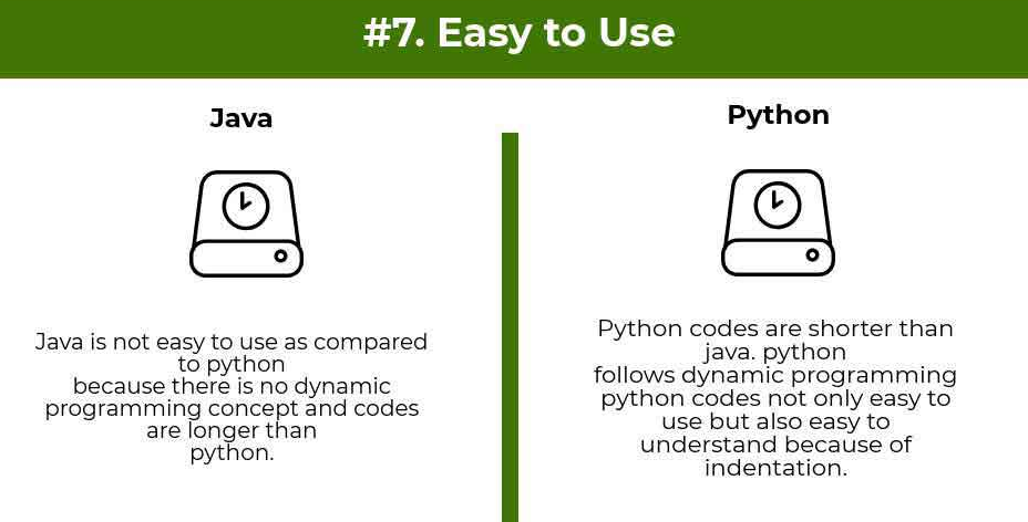 learning curve comparison python vs java - Python vs Java : Which one is better for beginners