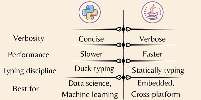 machine learning python vs java - Python vs Java : Which one is better for beginners