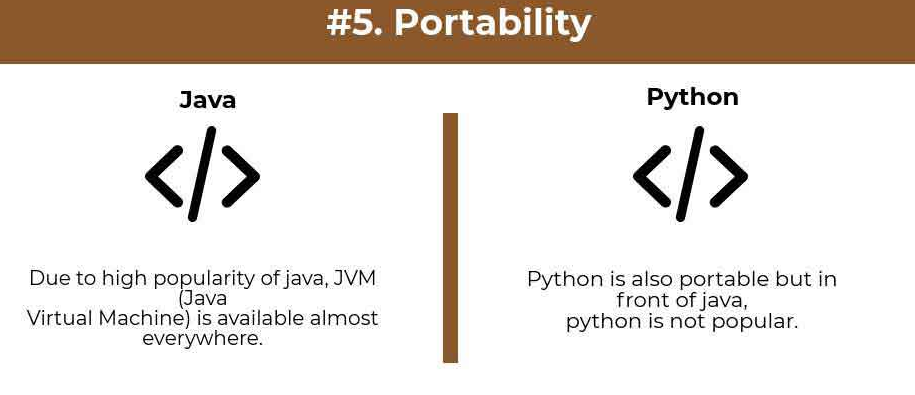 portability comparison python vs java - Python vs Java : Which one is better for beginners