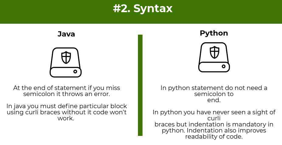 syntax comparison python vs java - Python vs Java : Which one is better for beginners