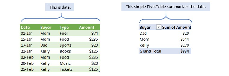 timeline in excel using pivot table