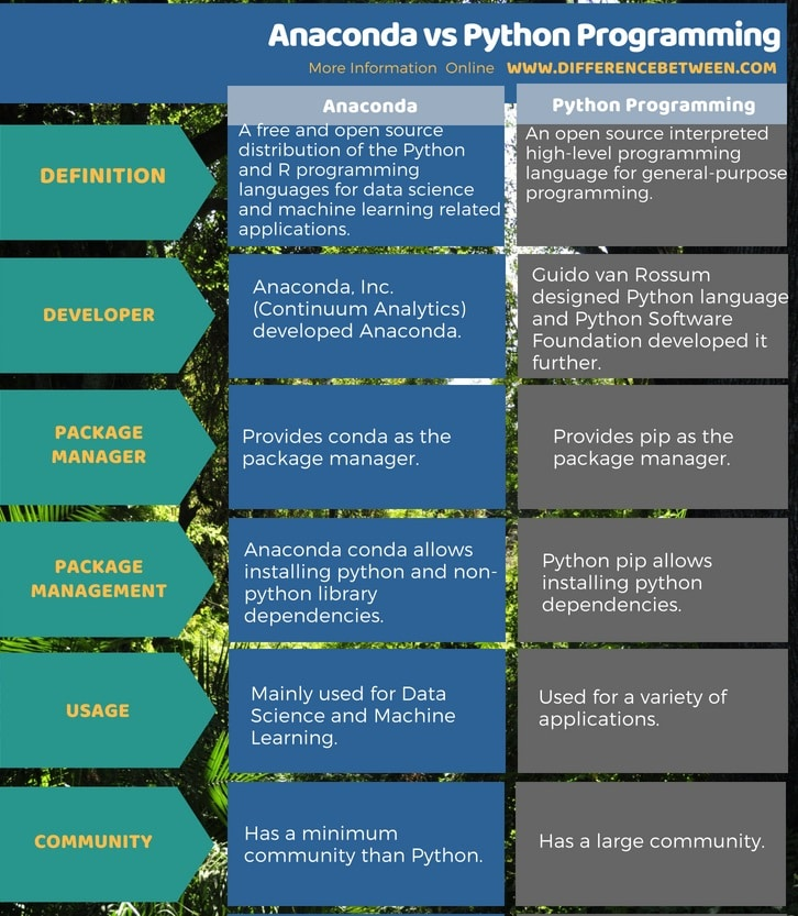 Difference Between Anaconda and Python Programming Tabular Form - Python VS Anaconda programming- Which is better for?