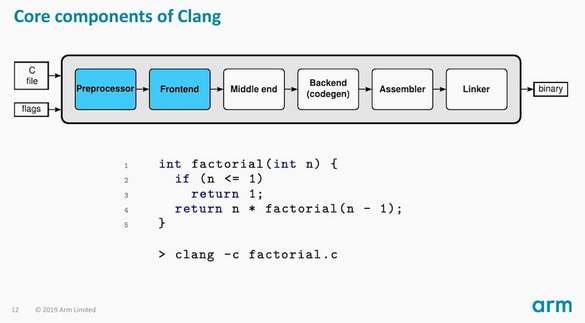 C language family frontend for LLVM