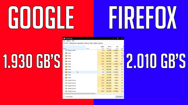 image 101 - Firefox vs Chrome memory usage; Which Browser Should You Choose In 2021