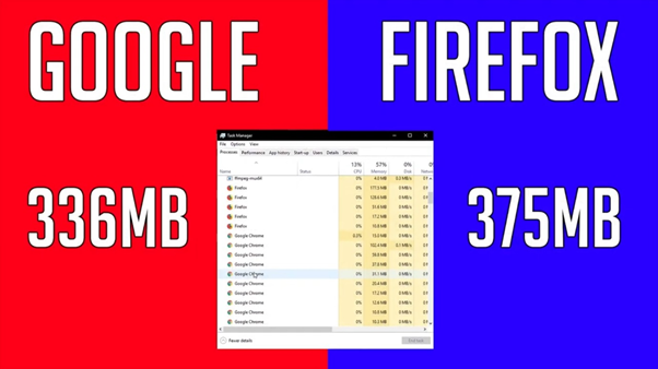 image 95 - Firefox vs Chrome memory usage; Which Browser Should You Choose In 2021