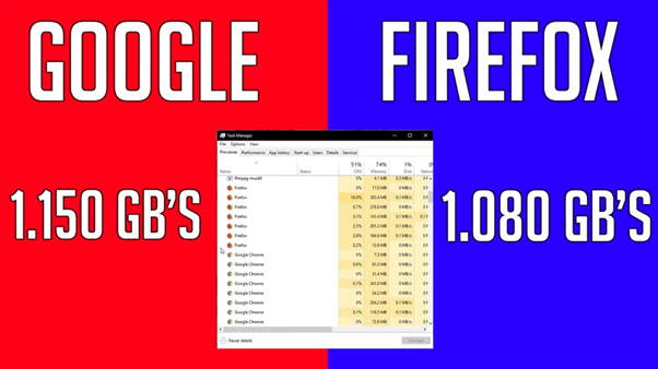 image 98 - Firefox vs Chrome memory usage; Which Browser Should You Choose In 2021
